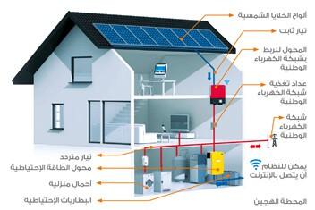المحطات الشمسية الهجين Hybrid