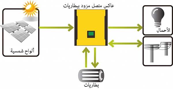 عاكس متصل و مزود ببطاريات