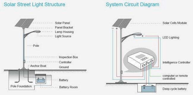 أعمدة الإنارة الشمسية