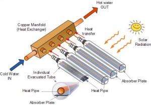 صورة أنابيب شمسية تعمل بالتسخان