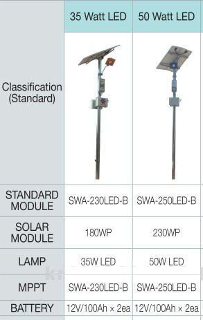 أعمدة الإنارة الشمسية بمواصفات جيدة