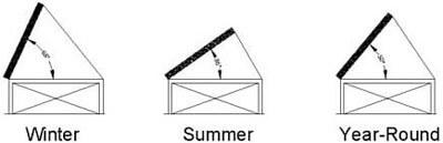 زاوايا ميل الألواح الشمسية