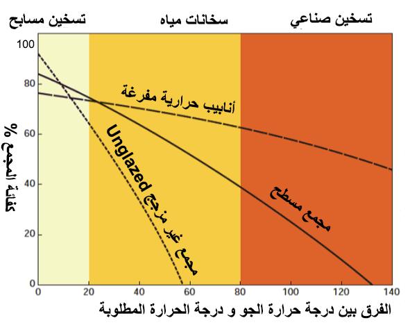 كفائة المجمعات الشمسية