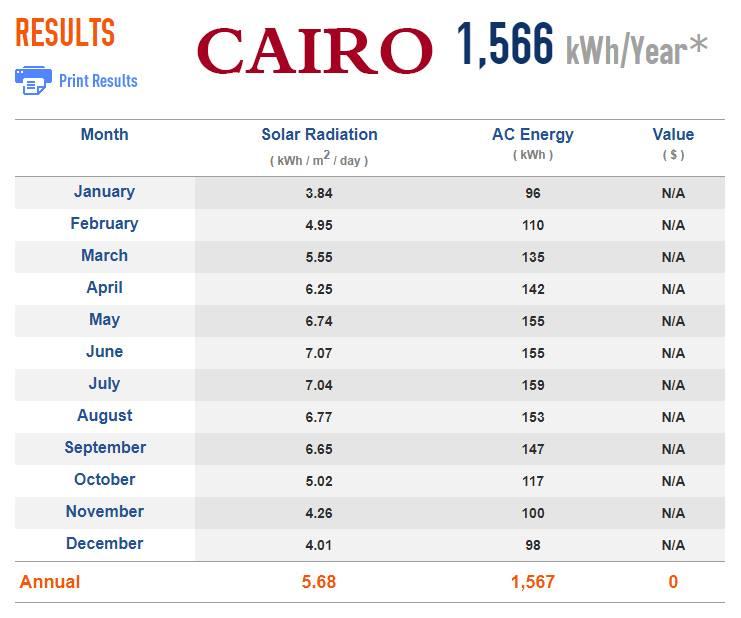 توليد الألواح الشمسية في القاهرة
