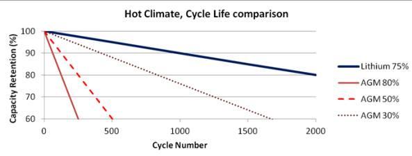 تأثير الحرارة علي بطاريات الليثيوم
